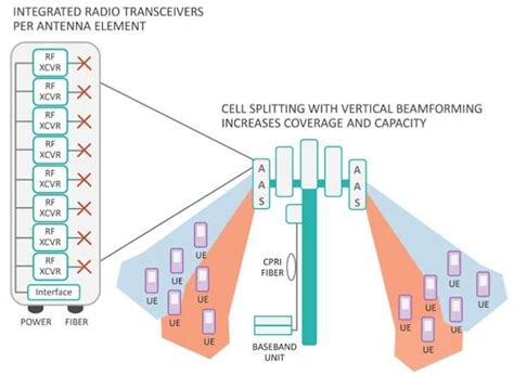 understand lte a release 12 transmitter architecture part 1 edn