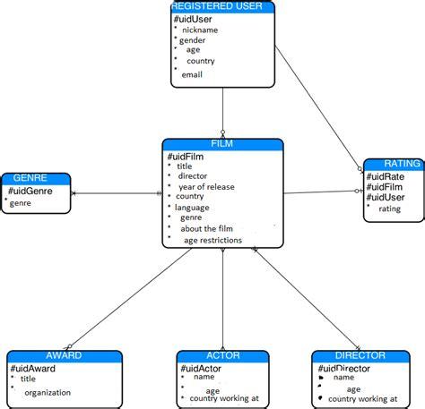 er model entity relationship er model diagram design how to