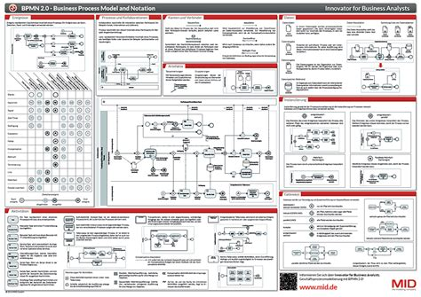 free bpmn 2 0 poster mid gmbh the modeling company