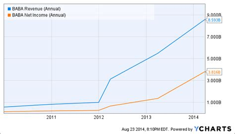 alibaba net income a fundamentals perspective on alibaba valuation