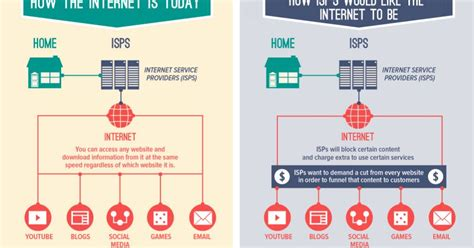 What Every Social Media User Needs To Know About Net Neutrality Infographic Net Neutrality Email Template