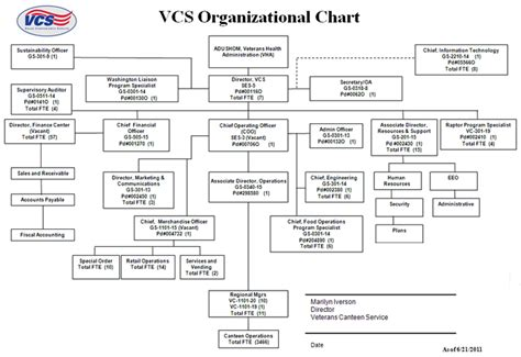 hospital organizational chart 9 best images of department of veterans affairs