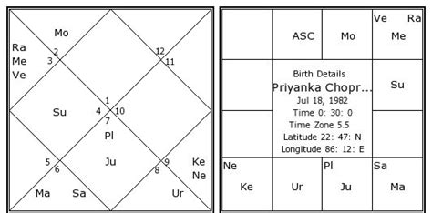 priyanka chopra astrology predictions july 2013 horoscope for taurus upcomingcarshq