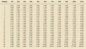 annuityf compound annuity table