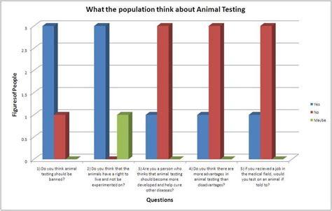 abuse animal testing graphs 2014 graphs on animal testing statistics statistics on animal