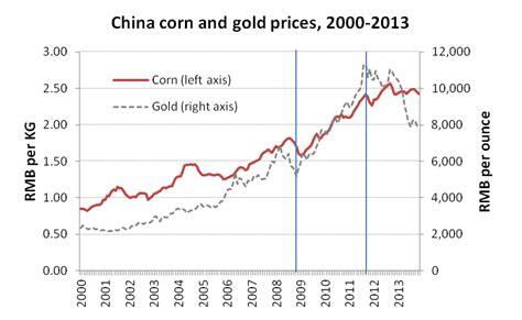 china statistics bureau dim sums rural china economics and policy farm