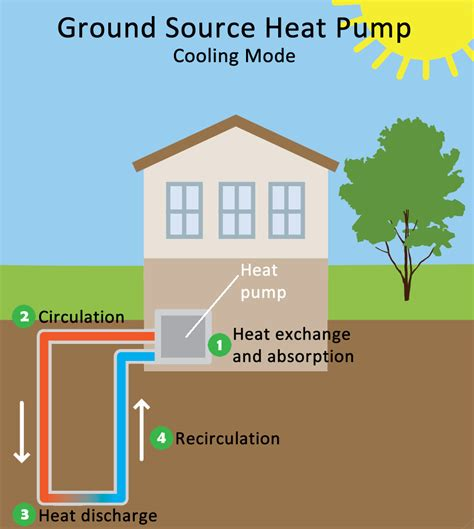 comfort one heating and cooling geothermal heating and cooling technologies renewable