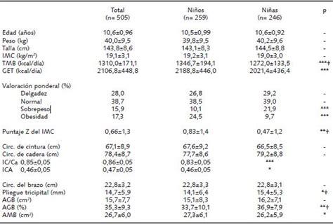 tabla de porcentajes ica tabla de porcentajes ica sobrepeso y obesidad en un grupo
