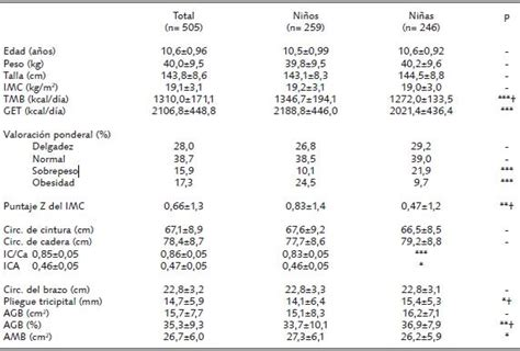 tabla de porcentajes ica tabla de porcentajes ica bogota 2016 tabla de porcentajes
