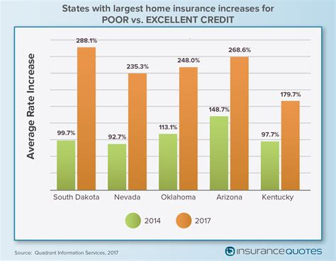 what is the average house insurance cost why poor credit can triple your homeowners insurance