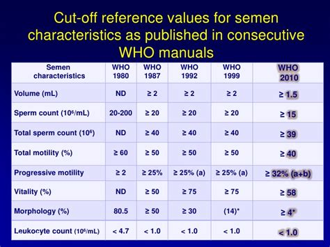 normal semen analysis values world health organization
