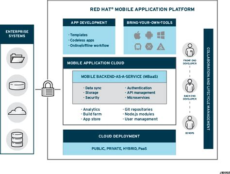 mobile app platform hat mobile application platform overview hat
