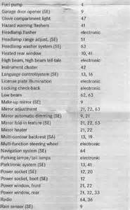 fuse box chart what fuse goes where page 2 peachparts mercedes shopforum