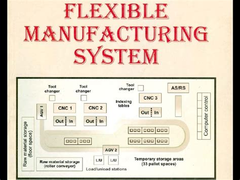flexible layout meaning flexible manufacturing system