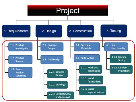 project management work breakdown structure template 28