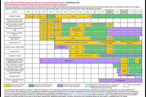 vaccination schedule chart 2016 vaccine schedule gallery