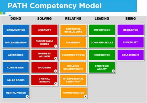 competency framework template talegent philippines talegent s competency framework