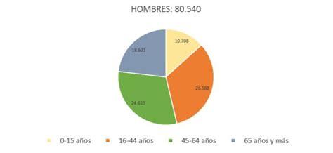 cadena ser directo avila 193 vila perdi 243 3 236 habitantes en 2016 ser 193 vila cadena ser