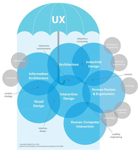 ux pattern definition ux in the context of industrial design nectar product