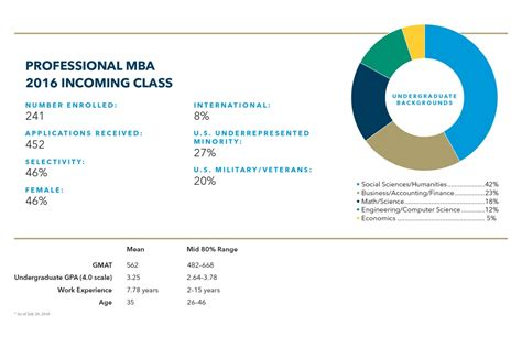 Gw Professional Mba Tuition by Mba Class Profiles School Of Business The George