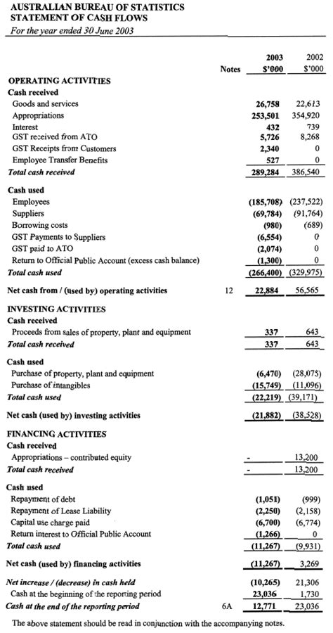 statement of cash flows sections 1001 0 annual report abs annual report 2002 03