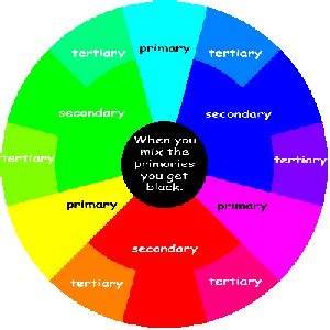 what is a tertiary color primary secondary and tertiary colors