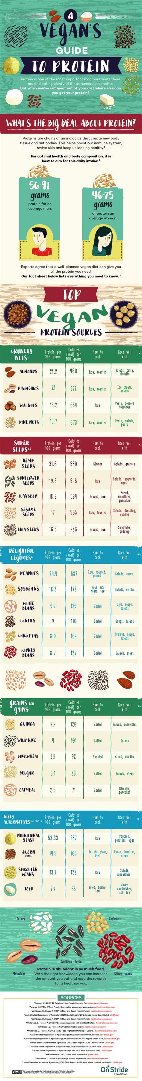 protein chart a vegan protein sources chart vegkitchen
