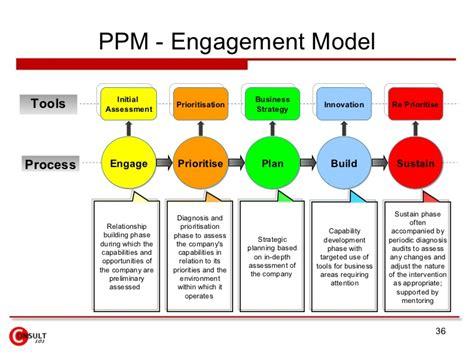 Ppm Corporate Event Management project portfolio management