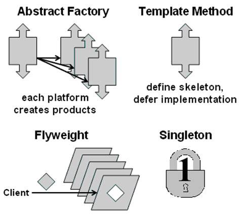 patterns in java volume 1 huston design patterns