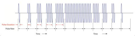 Is This Pulse sounds of silence pulse period and duration ctg