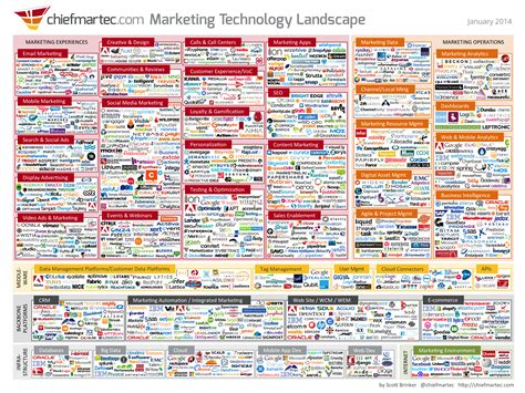 digital marketing technology in automotive industry books what if 1 000 marketing technology vendors were the new
