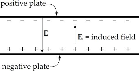 electric field capacitor distance electric potential and capacitance content review for