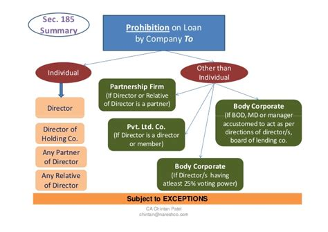 section 90 of the companies act 2008 companies act 2013 loans advances and related party