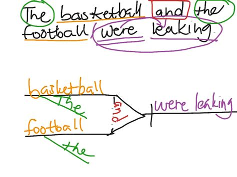 diagram my sentence for me how to diagram a sentence general ledger process