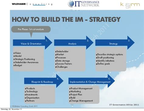 Information Management Strategy Template by Information Management Strategy 2011