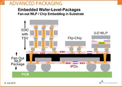 fan out wafer level packaging pc s semiconductors embedded wlp 2010 report
