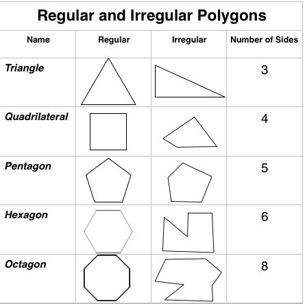 Yith The Polygon V1 1 4 how to find the area of irregular polygons
