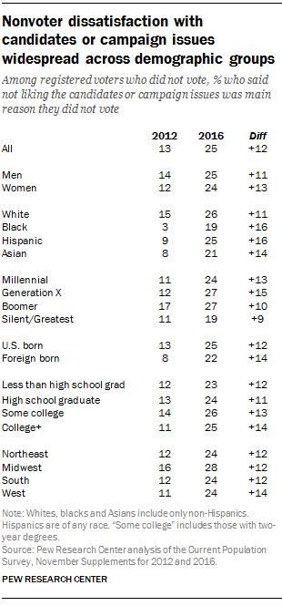 2012 election surveys analyses 1 in 4 registered voters disliked candidates caign