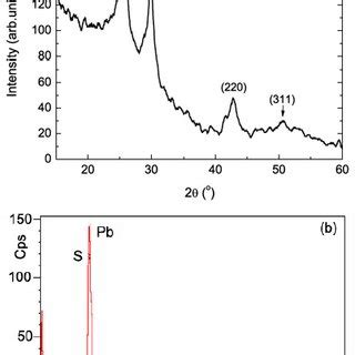 xrd pattern of pbs fig 5 typical xrd pattern of the pbs nanocrystals