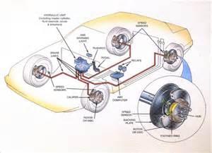 Brake Assist System Citroen Principe De Fonctionnement De L Abs
