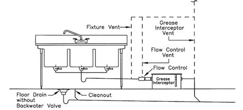 grease trap installation diagram grease interceptor quot trap quot clean out terry plumbing