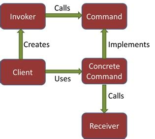 java 8 command pattern java 8 lambda expression for design patterns command