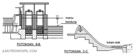 gambar bagian bendung ilmutekniksipilcom