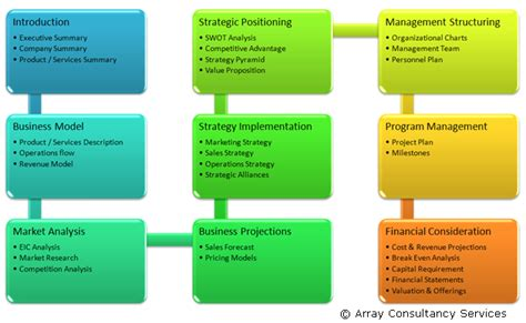 business plan format and structure outline of a business plan overview bplan experts
