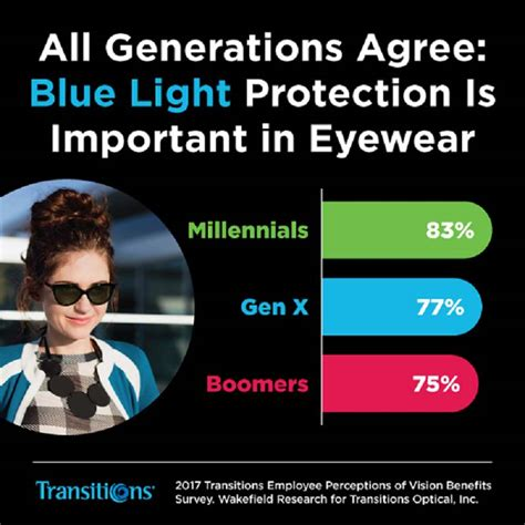 blue light protection glasses harmful blue light protection valued across generations