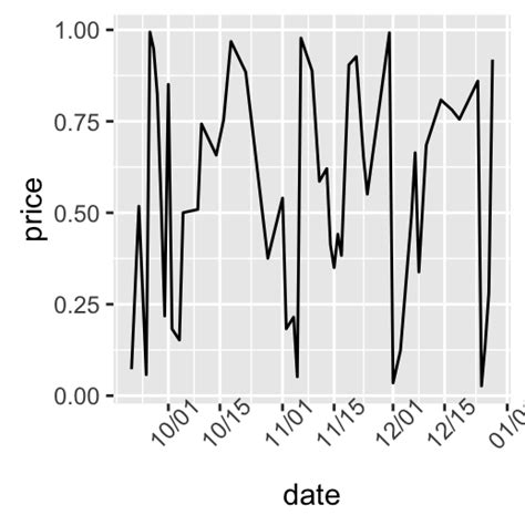 ggplot theme x axis ggplot2 axis scales and transformations easy guides