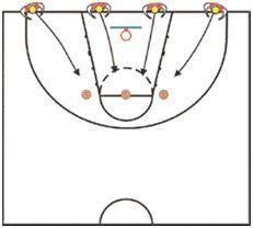 drive dalam basket permainan untuk latihan basket prahastara