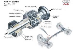 Audi Torsen Diferencial Torsen Garaje Diariomotor Diariomotor