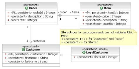 définition diagramme de classe uml pdf class diagram definition in uml image collections how to