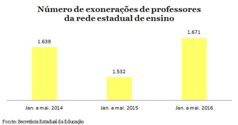 salario base de professores da rede publica no estado mg 334 professores pedem demiss 227 o do estado por m 234 s em 2016